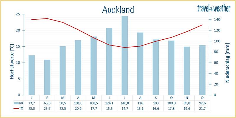 Auckland Klimadiagramm
