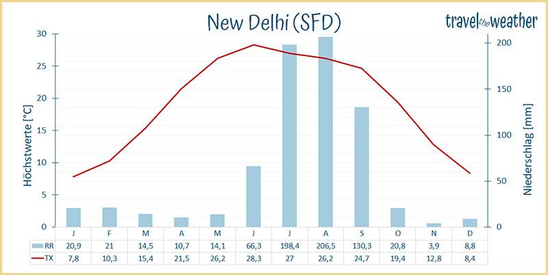 klimadiagramm Delhi