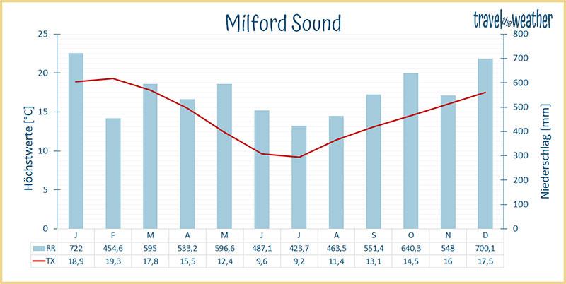 Klimadiagramm Milford Sound