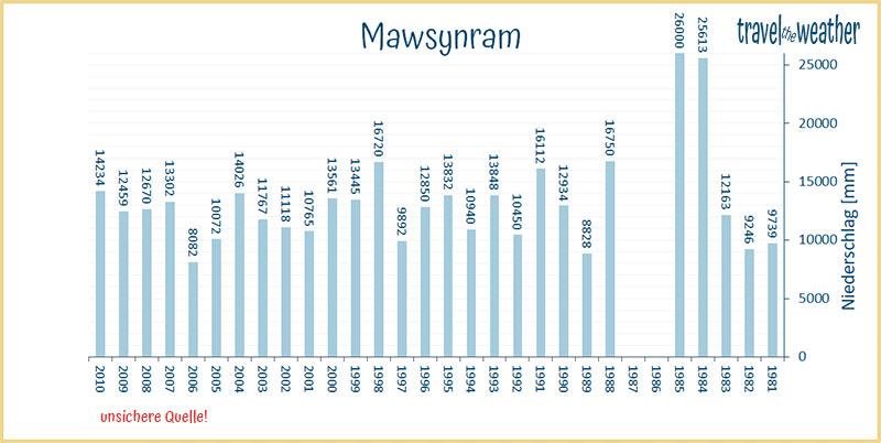 Niederschlag Mawsynram