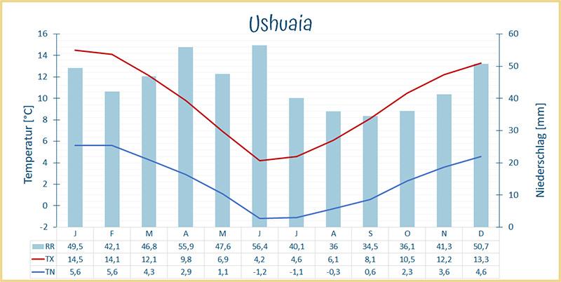Klimadiagram Ushuaia