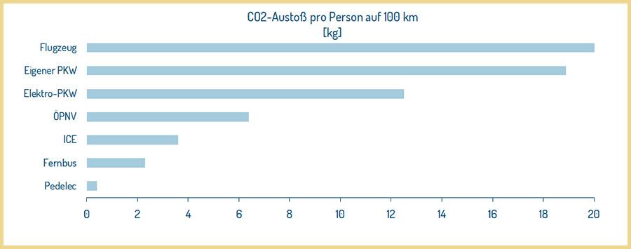 CO2-Ausstoß pro Person auf 100 km